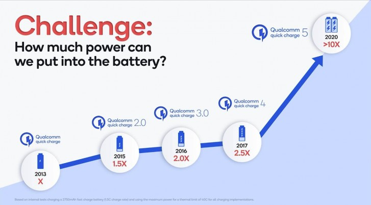 Qualcomm Quick Charge 5.0 Announced